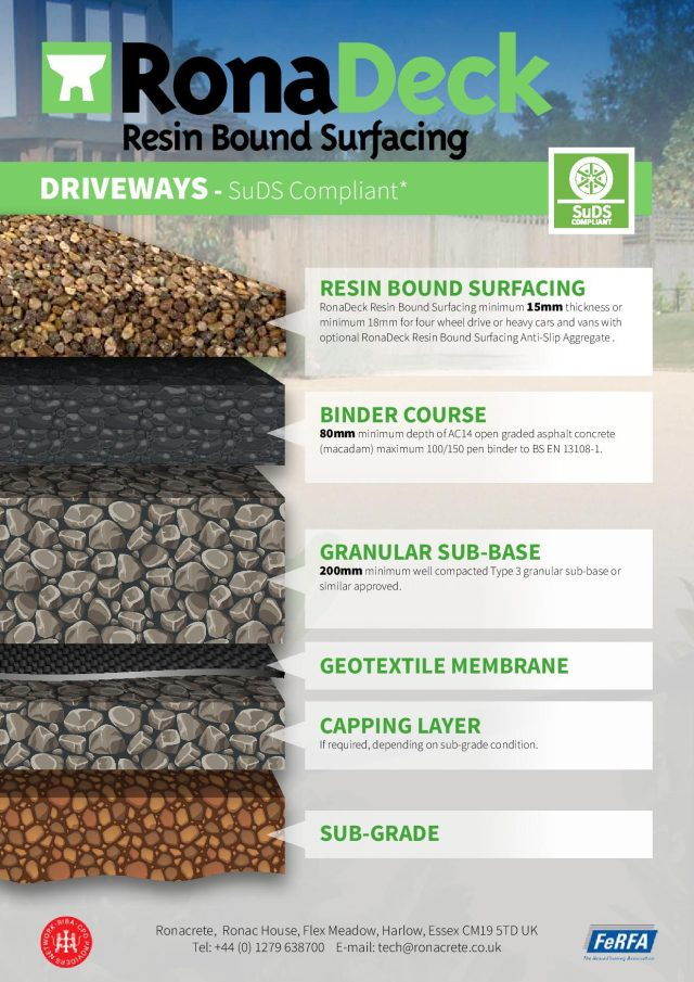 Ronacrete | RonaDeck Resin Bound and Bonded Surfacing System Build Ups